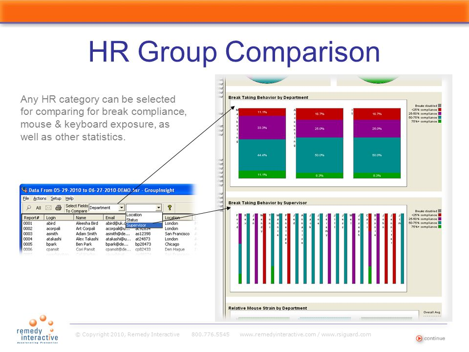 © Copyright 2010, Remedy Interactive 800.776.5545 www.remedyinteractive.com / www.rsiguard.com HR Group Comparison Any HR category can be selected for