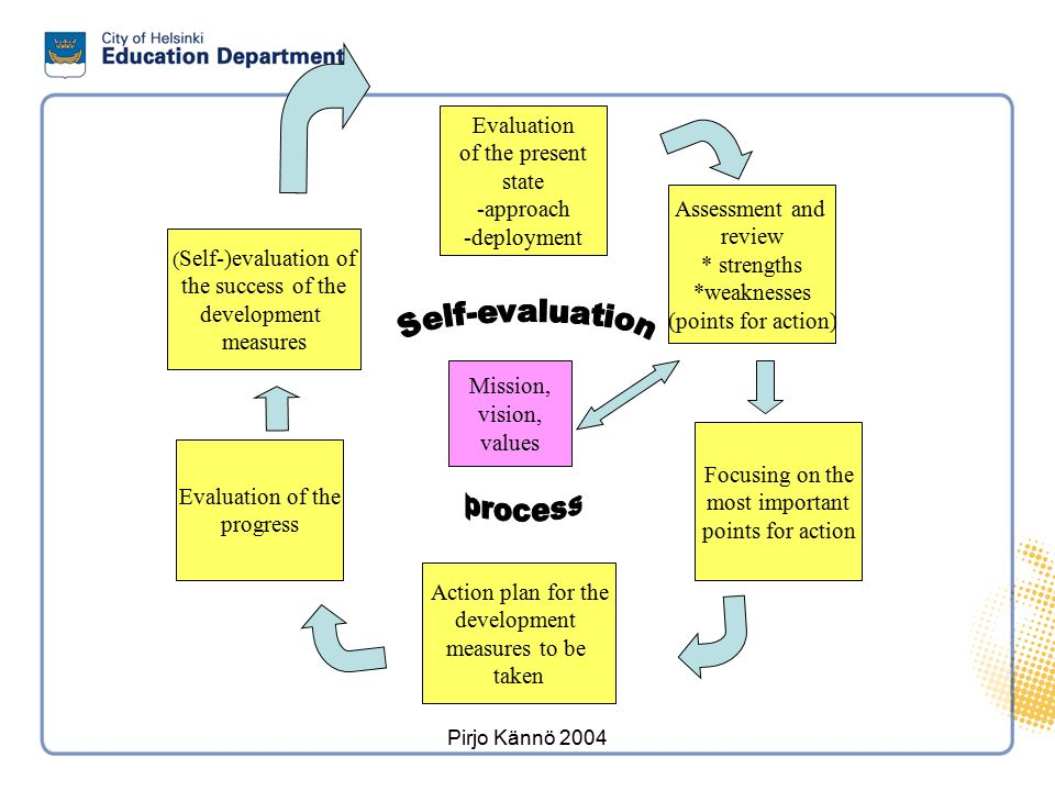 Pirjo Kännö 2004 Mission, vision, values Evaluation of the present state -approach -deployment Assessment and review * strengths *weaknesses (points f