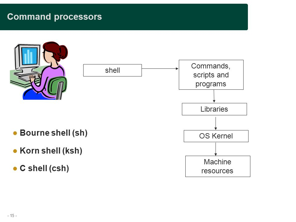 - 15 - Command processors Bourne shell (sh)‏ Korn shell (ksh)‏ C shell (csh)‏ shell Commands, scripts and programs Libraries OS Kernel Machine resources