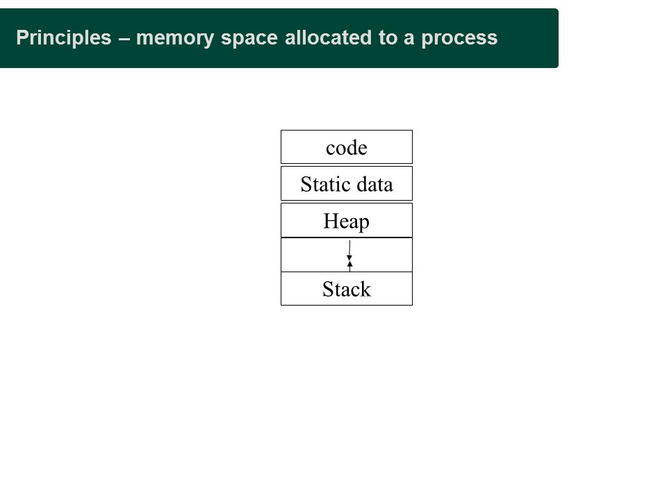 Principles – memory space allocated to a process code Static data Heap Stack