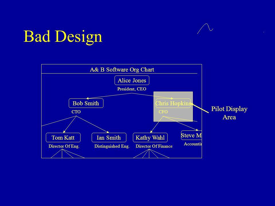 Bad Design Steve McMan Accounting A& B Software Org Chart Alice Jones President, CEO Bob Smith CTO Chris Hopkins CFO Tom Katt Director Of Eng. Ian Smi