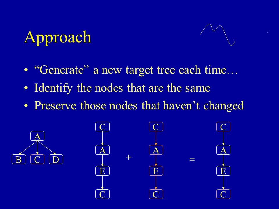 """Approach """"Generate"""" a new target tree each time… Identify the nodes that are the same Preserve those nodes that haven't changed A BCD C C A E C C A E"""