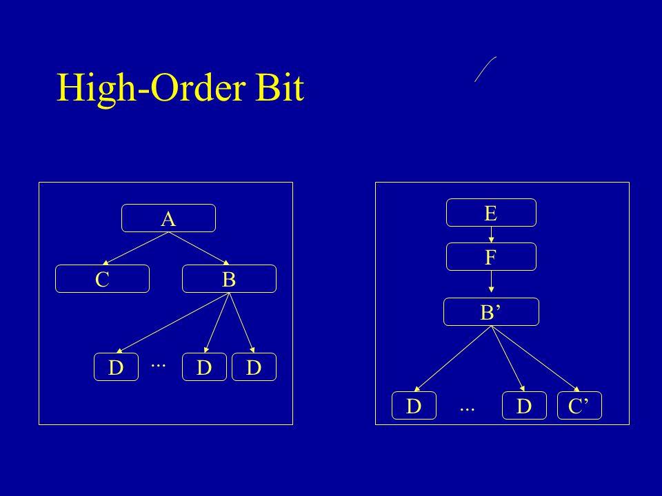 High-Order Bit CB DDD... A F B' E DDC'...