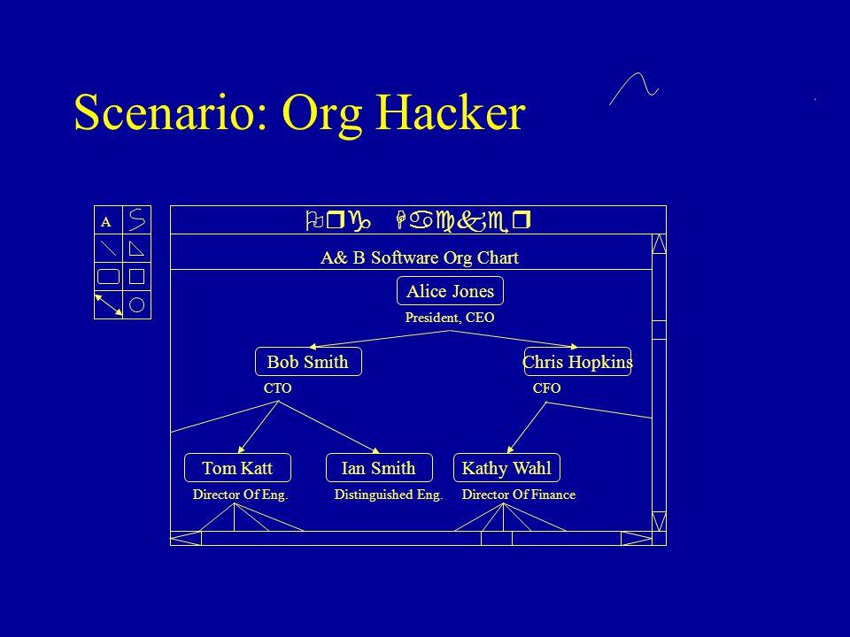 Scenario: Org Hacker Steve McMan Accounting A Org Hacker A& B Software Org Chart Alice Jones President, CEO Bob Smith CTO Chris Hopkins CFO Tom Katt Director Of Eng.