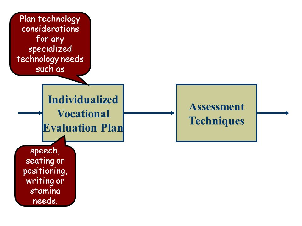 Individualized Vocational Evaluation Plan Assessment Techniques Plan technology considerations for any specialized technology needs such as speech, seating or positioning, writing or stamina needs.