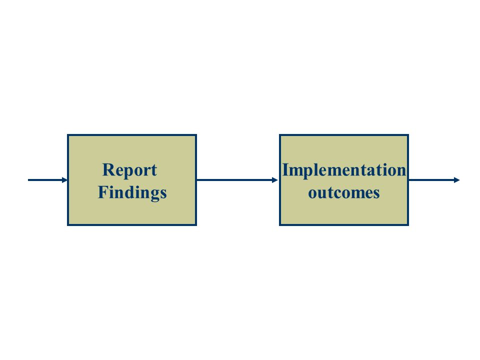 Report Findings Implementation outcomes