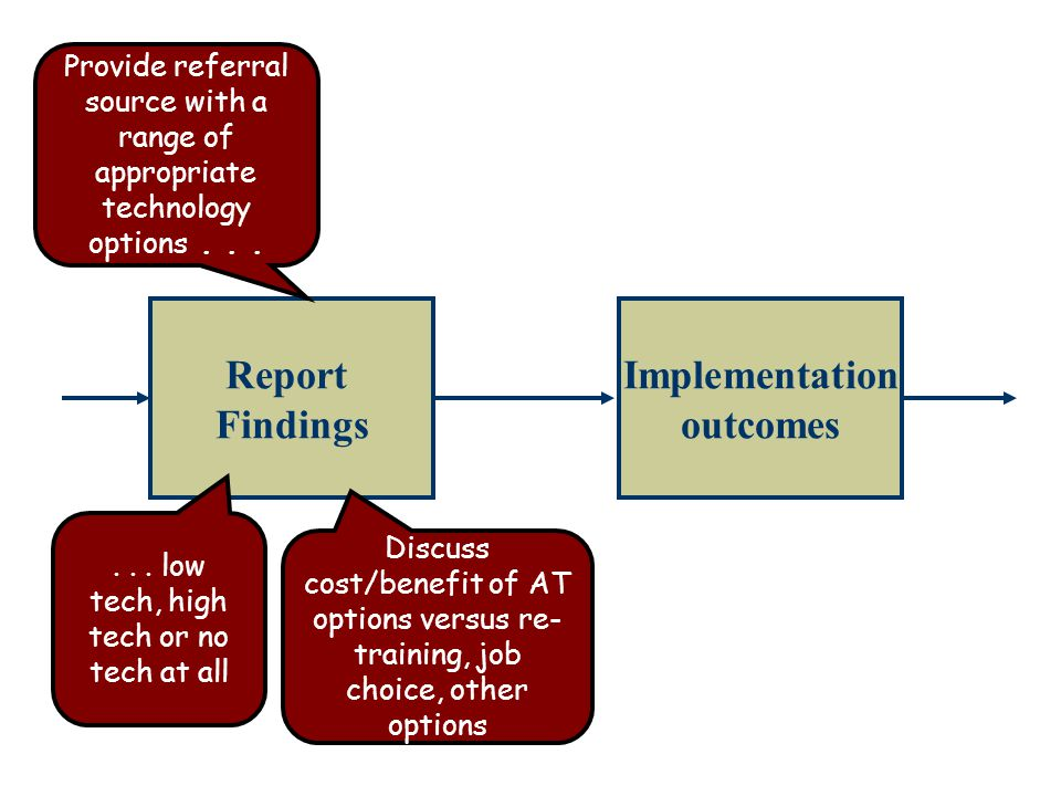 Report Findings Implementation outcomes Provide referral source with a range of appropriate technology options......