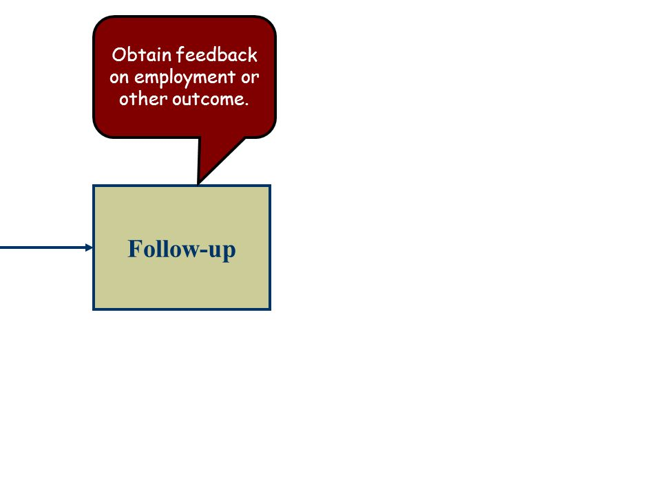 Obtain feedback on employment or other outcome.