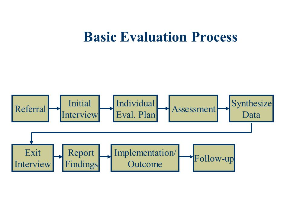 Basic Evaluation Process Referral Initial Interview Individual Eval. Plan Assessment Synthesize Data Exit Interview Report Findings Implementation/ Ou