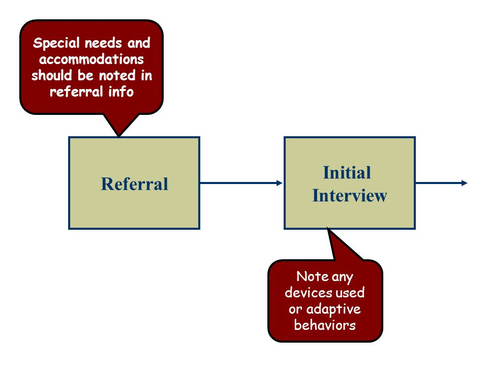 Referral Initial Interview Note any devices used or adaptive behaviors Special needs and accommodations should be noted in referral info