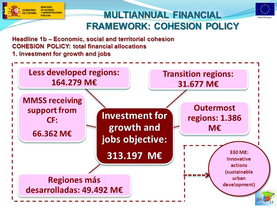 MULTIANNUAL FINANCIAL FRAMEWORK: COHESION POLICY 13 Headline 1b – Economic, social and territorial cohesion COHESION POLICY: total financial allocations 1.