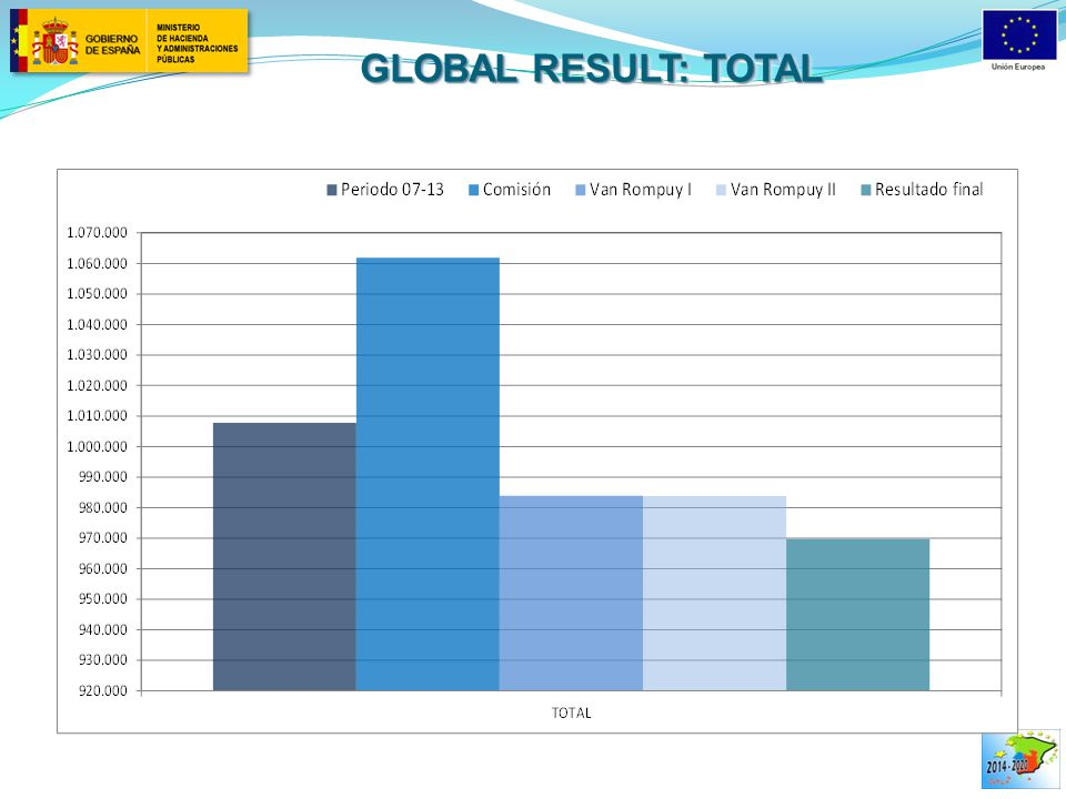 GLOBAL RESULT: TOTAL