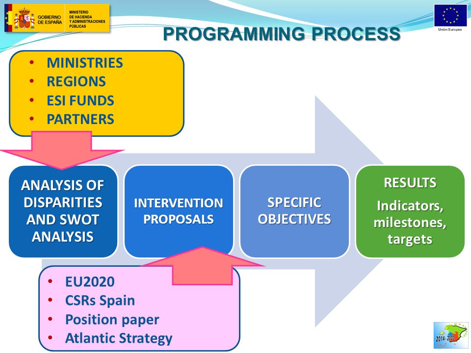PROGRAMMING PROCESS ANALYSIS OF DISPARITIES AND SWOT ANALYSIS INTERVENTION PROPOSALS SPECIFIC OBJECTIVES RESULTS Indicators, milestones, targets MINIS