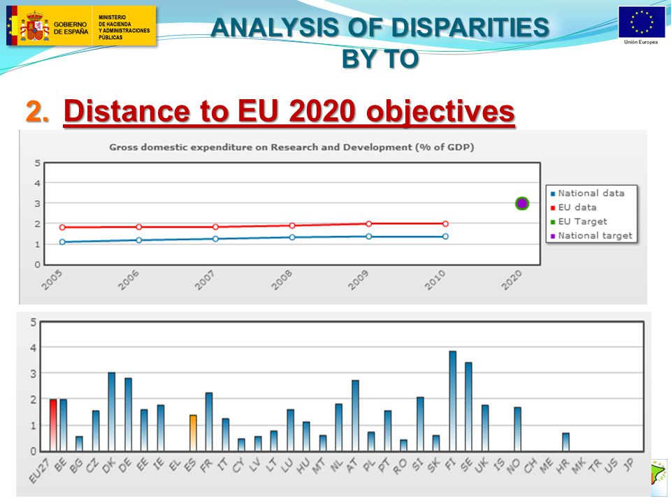 2. Distance to EU 2020 objectives ANALYSIS OF DISPARITIES BY TO
