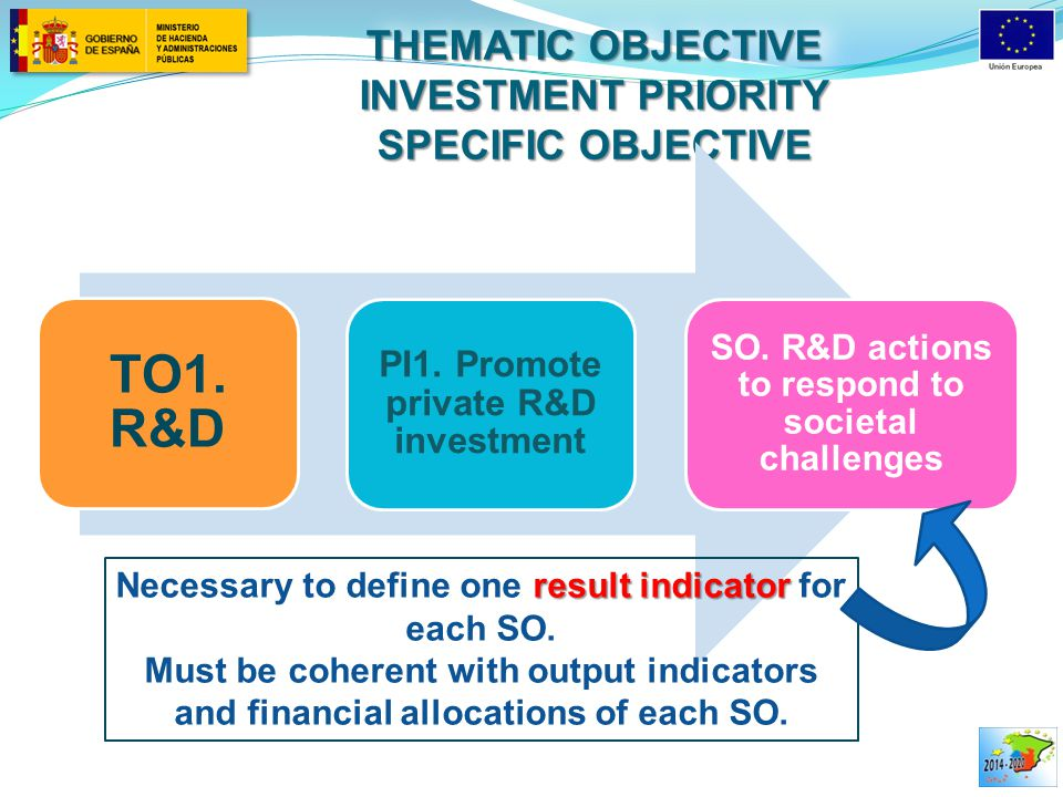 THEMATIC OBJECTIVE INVESTMENT PRIORITY SPECIFIC OBJECTIVE TO1.