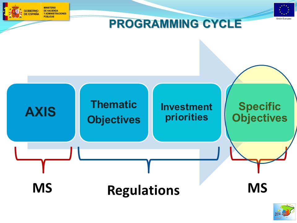PROGRAMMING CYCLE AXIS Thematic Objectives Investment priorities Specific Objectives Regulations MS