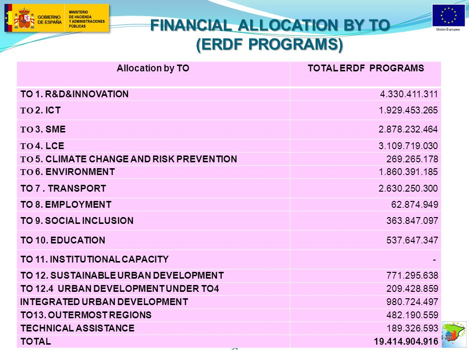 54 Allocation by TOTOTAL ERDF PROGRAMS TO 1. R&D&INNOVATION4.330.411.311 TO 2.