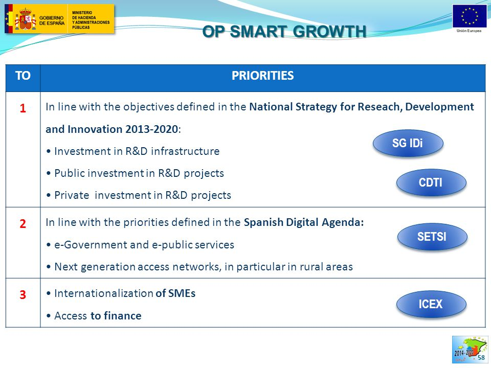 OP SMART GROWTH 58 TOPRIORITIES 1 In line with the objectives defined in the National Strategy for Reseach, Development and Innovation 2013-2020: Investment in R&D infrastructure Public investment in R&D projects Private investment in R&D projects 2 In line with the priorities defined in the Spanish Digital Agenda: e-Government and e-public services Next generation access networks, in particular in rural areas 3 Internationalization of SMEs Access to finance SG IDi SETSI CDTI ICEX