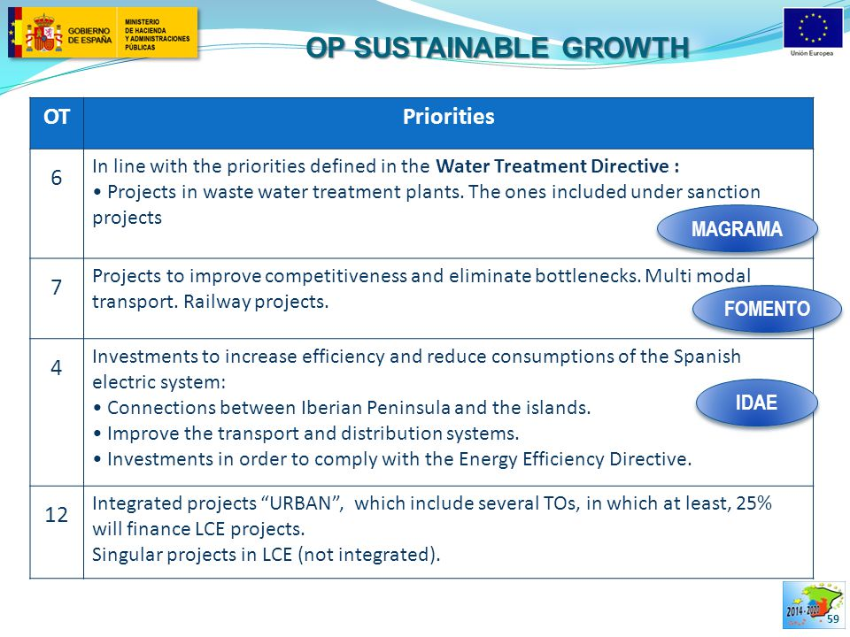 OP SUSTAINABLE GROWTH 59 OTPriorities 6 In line with the priorities defined in the Water Treatment Directive : Projects in waste water treatment plants.