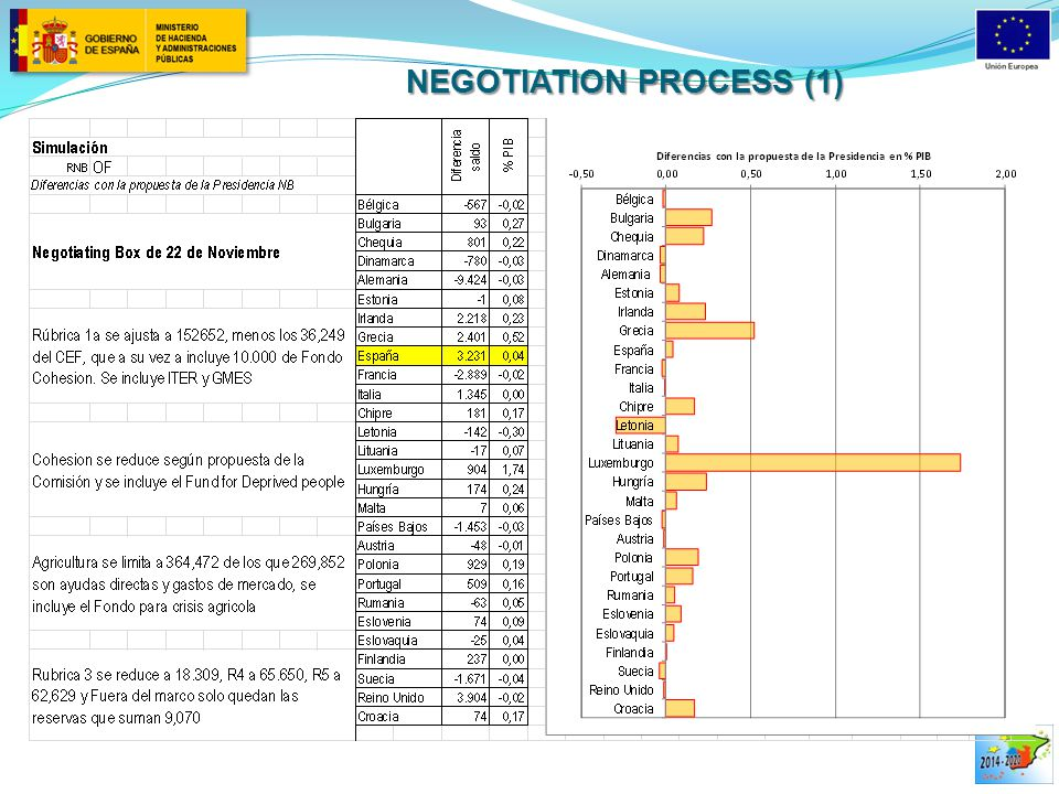 NEGOTIATION PROCESS (1)
