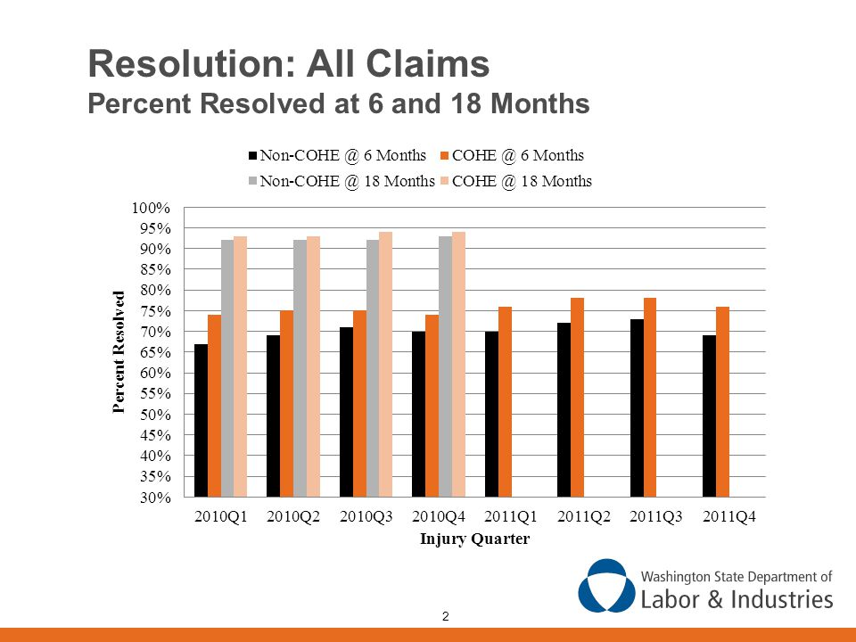 2 Resolution: All Claims Percent Resolved at 6 and 18 Months