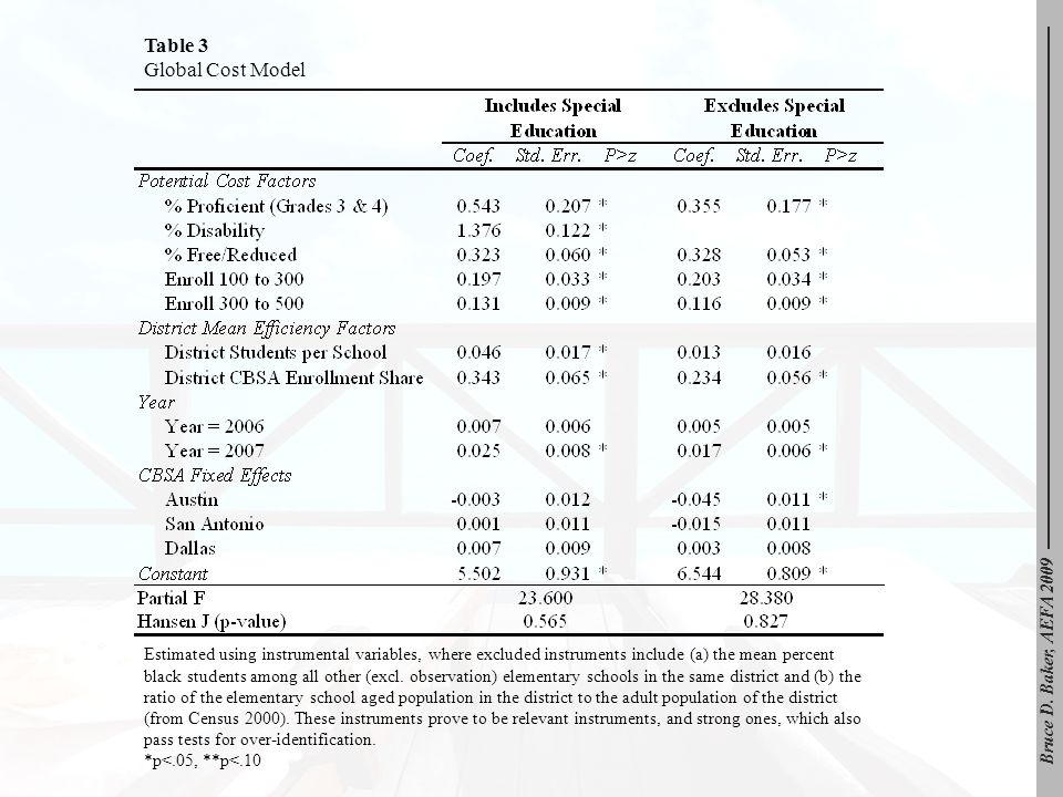 Table 3 Global Cost Model Estimated using instrumental variables, where excluded instruments include (a) the mean percent black students among all oth