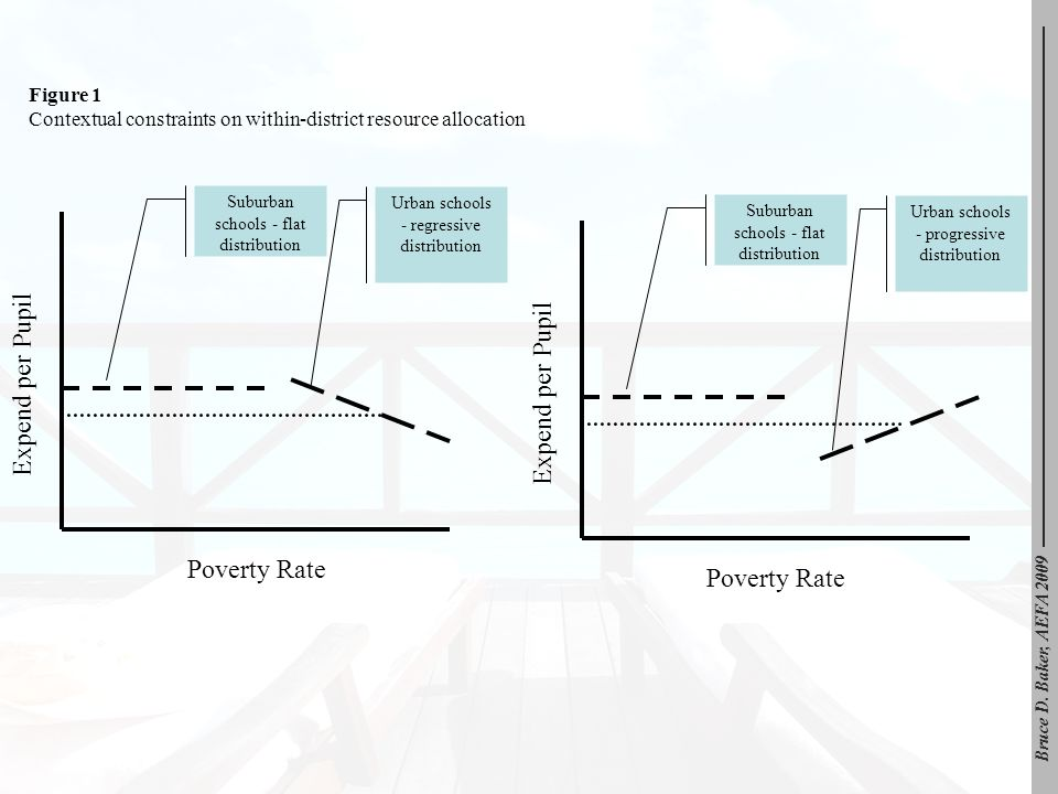 Expend per Pupil Poverty Rate Suburban schools - flat distribution Urban schools - regressive distribution Expend per Pupil Poverty Rate Suburban schools - flat distribution Urban schools - progressive distribution Figure 1 Contextual constraints on within-district resource allocation Bruce D.