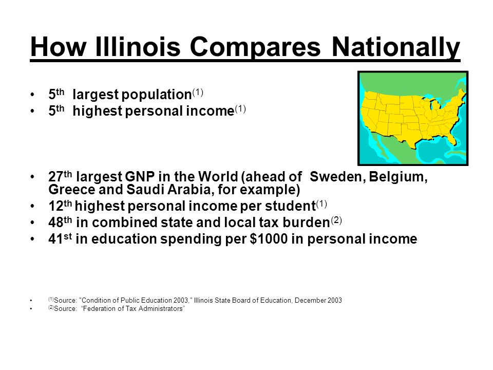 How Illinois Compares Nationally 5 th largest population (1) 5 th highest personal income (1) 27 th largest GNP in the World (ahead of Sweden, Belgium, Greece and Saudi Arabia, for example) 12 th highest personal income per student (1) 48 th in combined state and local tax burden (2) 41 st in education spending per $1000 in personal income (1) Source: Condition of Public Education 2003, Illinois State Board of Education, December 2003 (2) Source: Federation of Tax Administrators