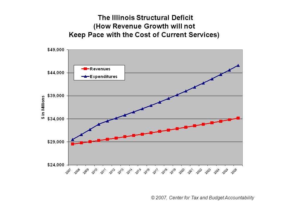 The Illinois Structural Deficit (How Revenue Growth will not Keep Pace with the Cost of Current Services) © 2007, Center for Tax and Budget Accountability