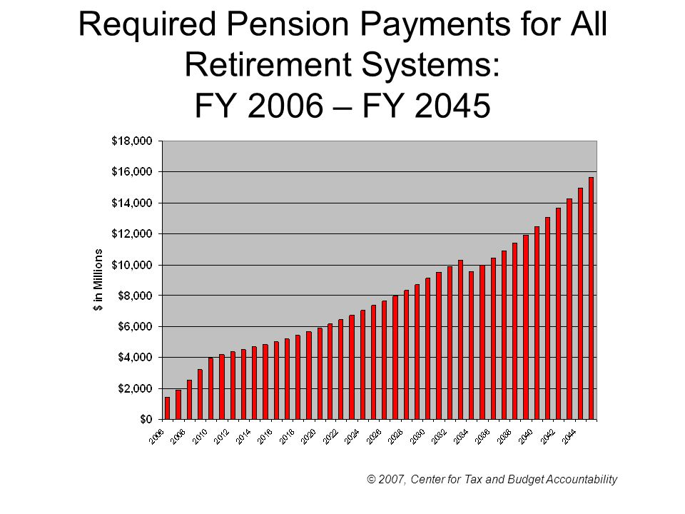 Required Pension Payments for All Retirement Systems: FY 2006 – FY 2045 © 2007, Center for Tax and Budget Accountability