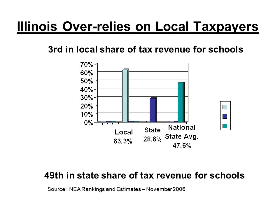 Illinois Over-relies on Local Taxpayers 3rd in local share of tax revenue for schools 49th in state share of tax revenue for schools Source: NEA Rankings and Estimates – November 2006