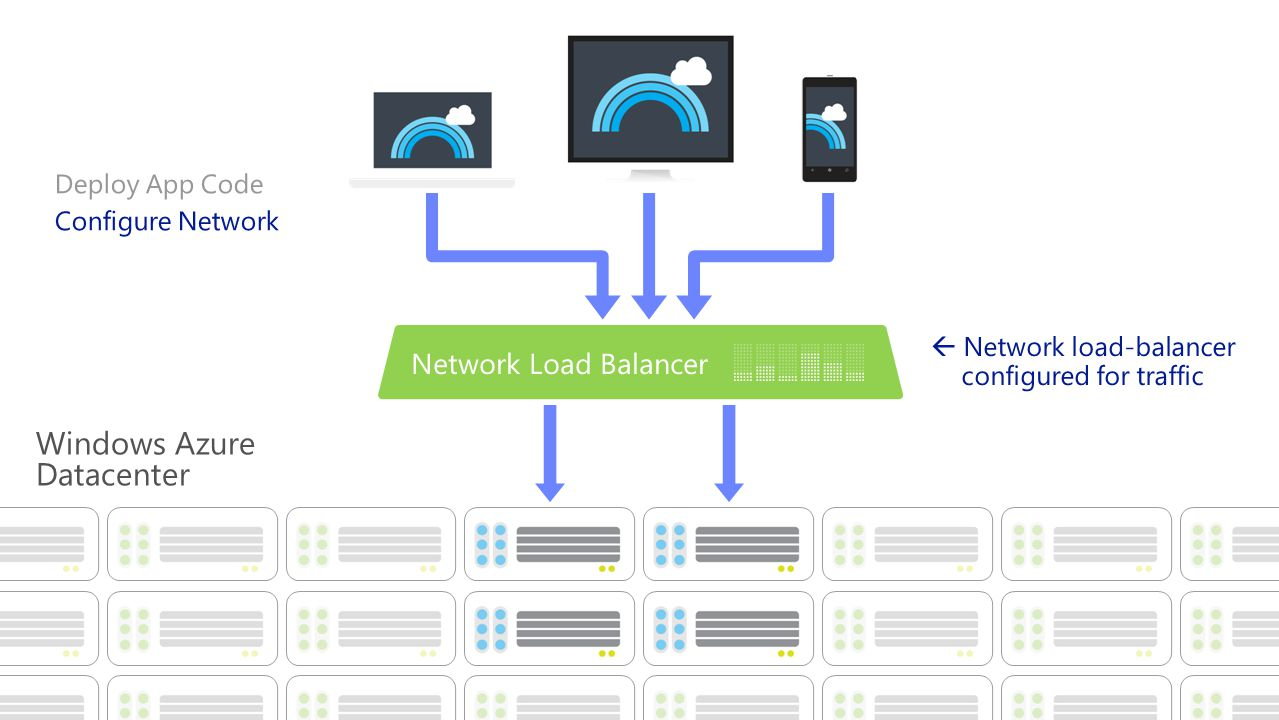 Windows Azure Datacenter  Network load-balancer configured for traffic Deploy App Code Configure Network