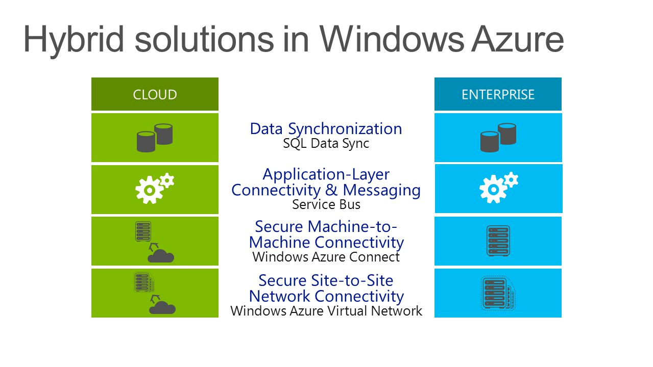 Secure Site-to-Site Network Connectivity Windows Azure Virtual Network Data Synchronization SQL Data Sync Application-Layer Connectivity & Messaging Service Bus Secure Machine-to- Machine Connectivity Windows Azure Connect