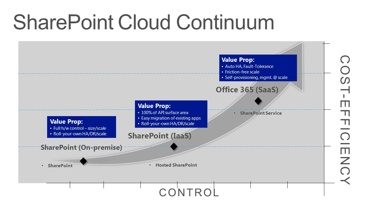 CONTROL COST-EFFICIENCY SharePoint (On-premise) SharePoint Value Prop: Full h/w control – size/scale Roll-your-own HA/DR/scale Value Prop: 100% of API surface area Easy migration of existing apps Roll-your-own HA/DR/scale SharePoint (IaaS) Hosted SharePoint Value Prop: Auto HA, Fault-Tolerance Friction-free scale Self-provisioning, mgmt.