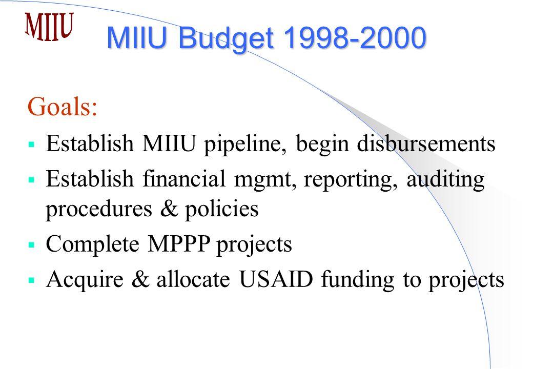MIIU Budget 1998-2000 Goals:  Establish MIIU pipeline, begin disbursements  Establish financial mgmt, reporting, auditing procedures & policies  Complete MPPP projects  Acquire & allocate USAID funding to projects