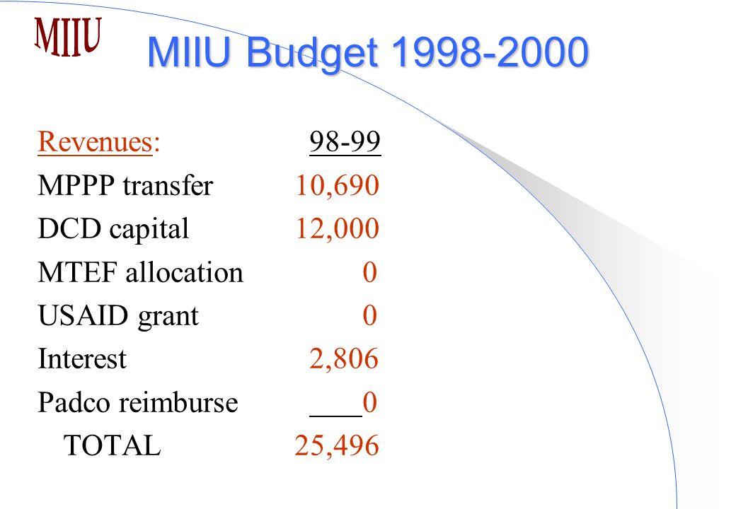 MIIU Budget 1998-2000 Revenues:98-99 MPPP transfer 10,690 DCD capital 12,000 MTEF allocation 0 USAID grant 0 Interest2,806 Padco reimburse 0 TOTAL 25,496