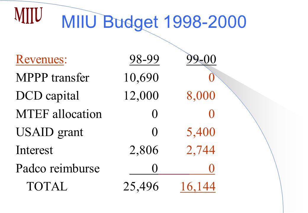 MIIU Budget 1998-2000 Revenues:98-9999-00 MPPP transfer 10,690 0 DCD capital 12,0008,000 MTEF allocation 0 0 USAID grant 05,400 Interest2,8062,744 Padco reimburse 0 0 TOTAL 25,496 16,144