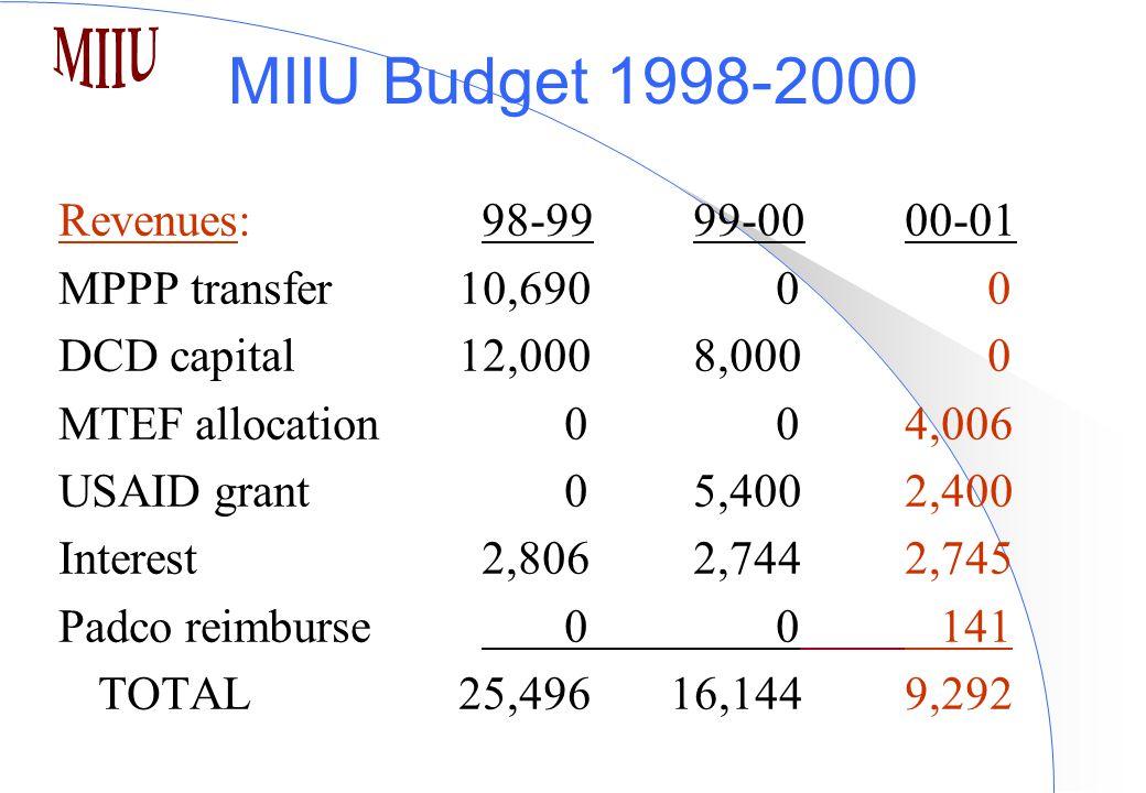 MIIU Budget 1998-2000 Revenues:98-9999-00 00-01 MPPP transfer 10,690 0 0 DCD capital 12,0008,000 0 MTEF allocation 0 04,006 USAID grant 05,4002,400 Interest2,8062,7442,745 Padco reimburse 0 0 141 TOTAL 25,496 16,144 9,292