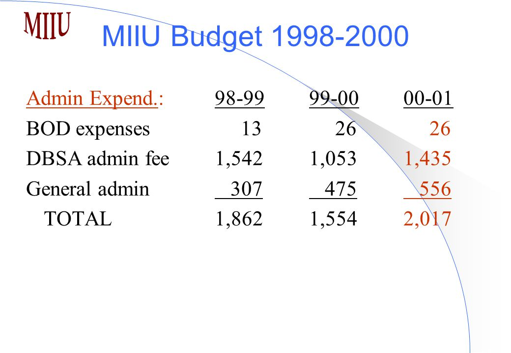 MIIU Budget 1998-2000 Admin Expend.:98-9999-00 00-01 BOD expenses 13 26 26 DBSA admin fee 1,5421,0531,435 General admin 307 475 556 TOTAL 1,8621,5542,017