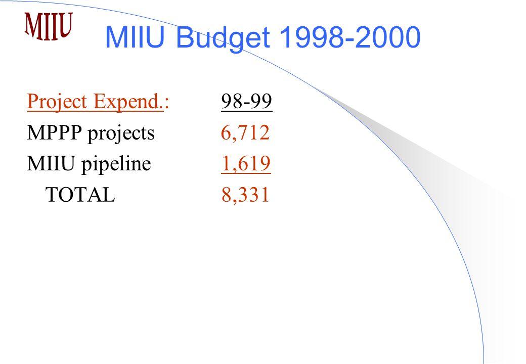 MIIU Budget 1998-2000 Project Expend.:98-99 MPPP projects 6,712 MIIU pipeline 1,619 TOTAL 8,331