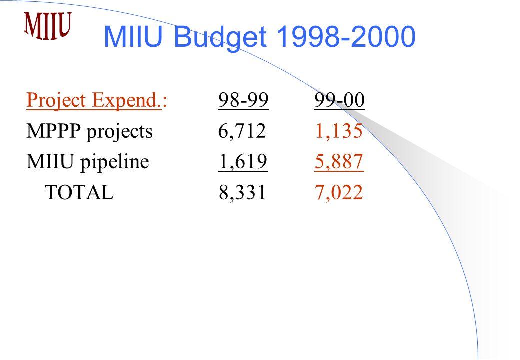 MIIU Budget 1998-2000 Project Expend.:98-9999-00 MPPP projects 6,7121,135 MIIU pipeline 1,6195,887 TOTAL 8,3317,022