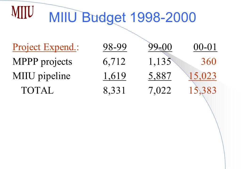MIIU Budget 1998-2000 Project Expend.:98-9999-00 00-01 MPPP projects 6,7121,135 360 MIIU pipeline 1,6195,887 15,023 TOTAL 8,3317,022 15,383