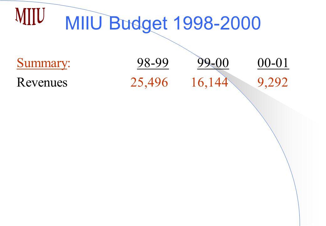 MIIU Budget 1998-2000 Summary:98-9999-00 00-01 Revenues 25,496 16,1449,292
