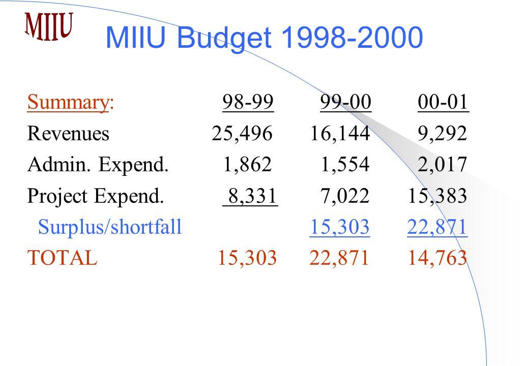 MIIU Budget 1998-2000 Summary:98-9999-00 00-01 Revenues 25,496 16,1449,292 Admin.