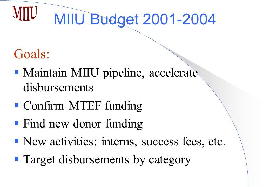 MIIU Budget 2001-2004 Goals:  Maintain MIIU pipeline, accelerate disbursements  Confirm MTEF funding  Find new donor funding  New activities: interns, success fees, etc.