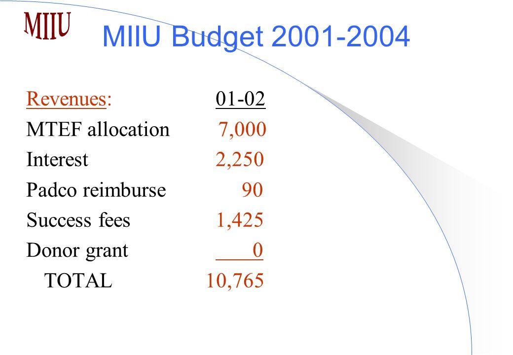 MIIU Budget 2001-2004 Revenues:01-02 MTEF allocation 7,000 Interest2,250 Padco reimburse 90 Success fees 1,425 Donor grant 0 TOTAL 10,765