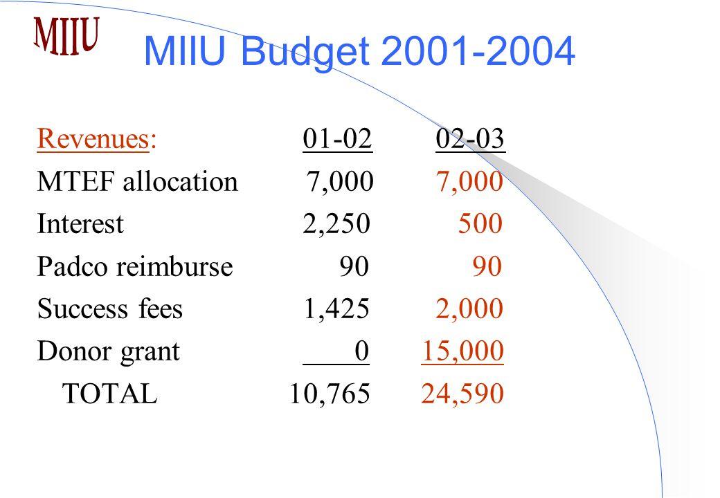 MIIU Budget 2001-2004 Revenues:01-0202-03 MTEF allocation 7,0007,000 Interest2,250 500 Padco reimburse 90 90 Success fees 1,4252,000 Donor grant 0 15,000 TOTAL 10,765 24,590