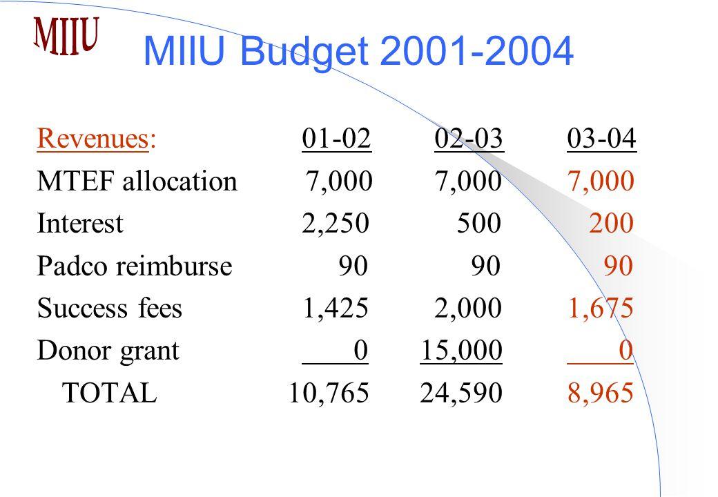 MIIU Budget 2001-2004 Revenues:01-0202-0303-04 MTEF allocation 7,0007,0007,000 Interest2,250 500 200 Padco reimburse 90 90 90 Success fees 1,4252,0001,675 Donor grant 0 15,000 0 TOTAL 10,765 24,5908,965