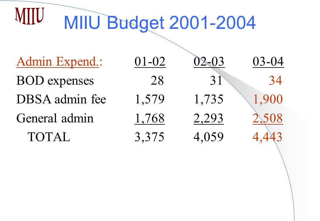 MIIU Budget 2001-2004 Admin Expend.:01-0202-03 03-04 BOD expenses 28 31 34 DBSA admin fee 1,5791,7351,900 General admin 1,7682,2932,508 TOTAL 3,3754,0594,443
