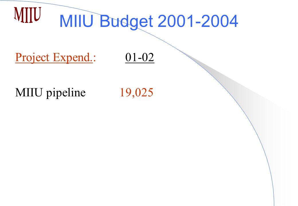 MIIU Budget 2001-2004 Project Expend.:01-02 MIIU pipeline 19,025